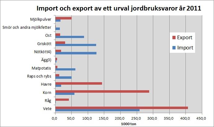 vad exporterar sverige