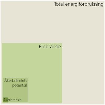 Åkerbränslets andel