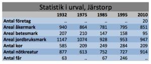 Statistik Järstorp
