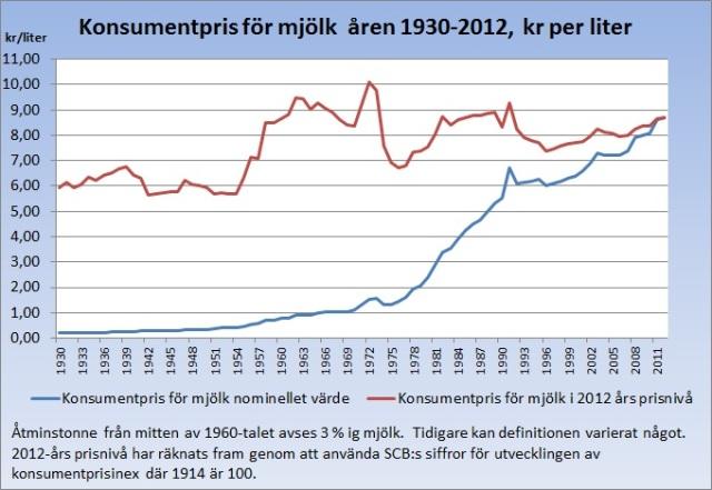 konsumentpris för mjölk