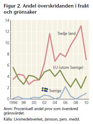 """Figur hämtad från rapporten """"Hållbarhet svenskt jordbruk 2012"""""""