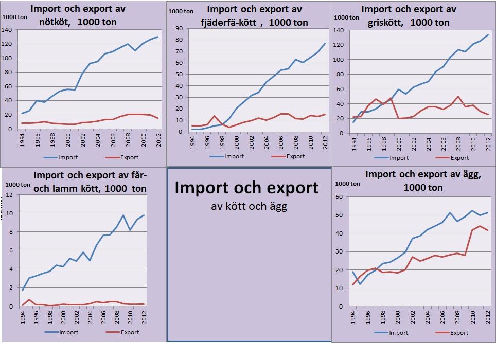 Nytt exportforbud for notkott