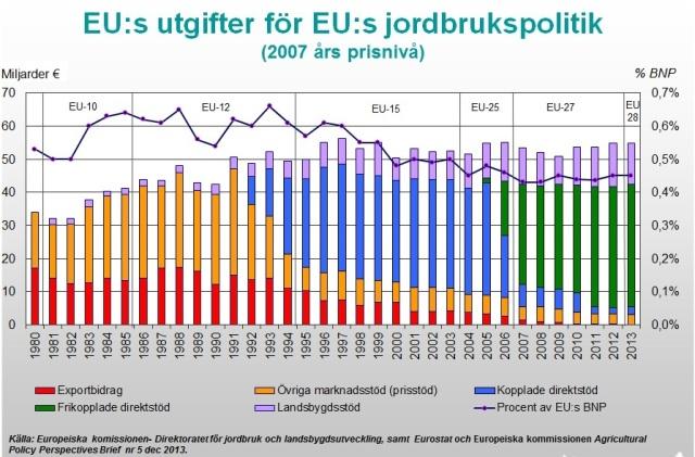 EUs utgifter