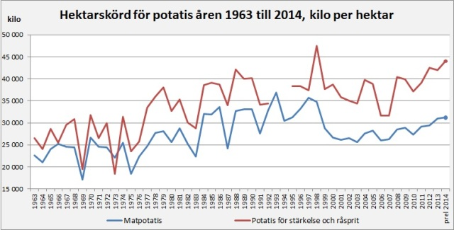 hektarskörd potatis