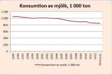 Konsumtion av mjölk
