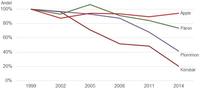 Fruktodlingens arealmässiga utveckling 1999-2014