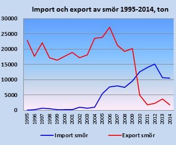 Svensk export gar framst till tyskland 3