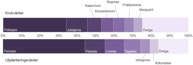 Enskilda grödors andel av den totala svenska odlingen av kruk- respektive utplanteringsväxter 2014