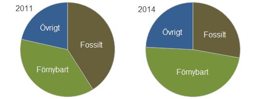 Fördelning av energikällor i den svenska växthusproduktionen