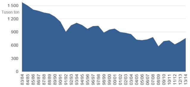 Försäljning av mineralgödsel 1983-2014