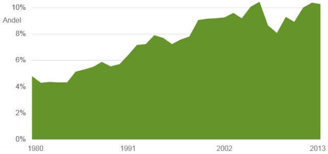 Trädgårdsodlingens andel av jordbrukets totala produktionsvärde