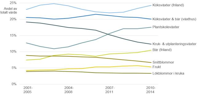 Olika odlingsinriktningars andelar av trädgårdsodlingens totala värde