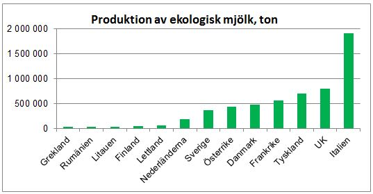 ekomjölk ton EU