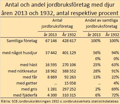 antal företag nu och 2013