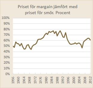 priset för smör och margarin