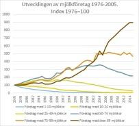 antal mjölkföretag