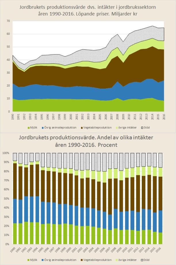 Jordbrukets produktionsvärde