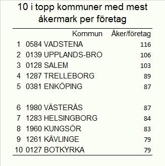 10 i topp