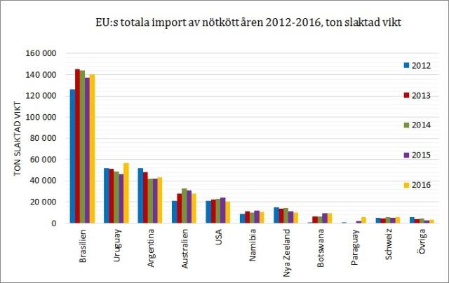 Import av nötkött
