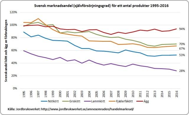 svensk marknadsandel