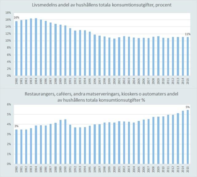 livsmedels andel av hushållsutgifter.jpg