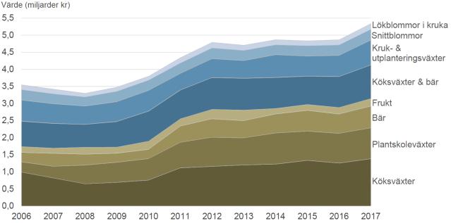 Trädgårdsproduktionens värde 2006-2017
