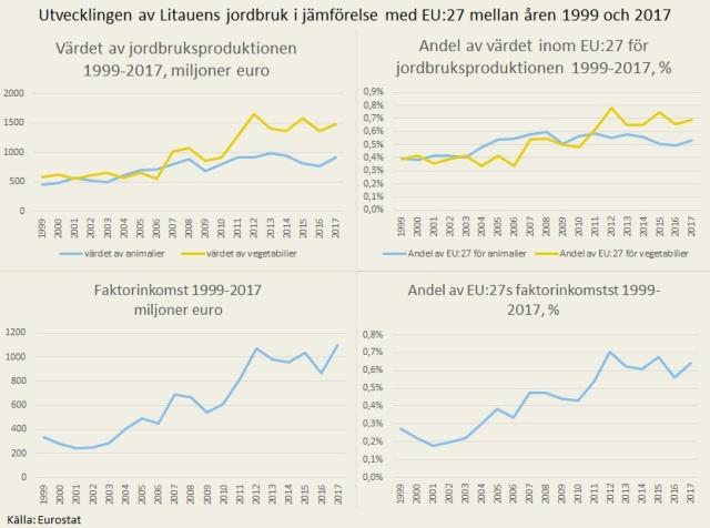 Litauen_siffror_utva
