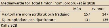 timlön