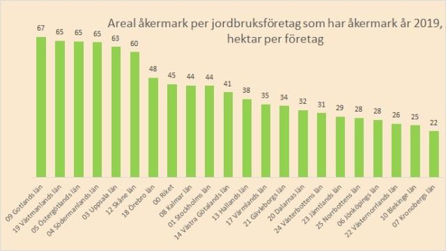 åkermark per företag
