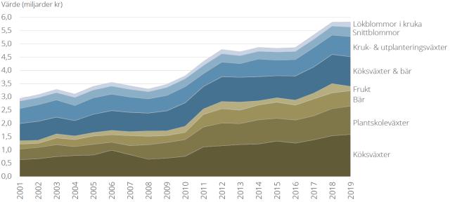 Trädgårdsodlingens värde mellan 2001 och 2019