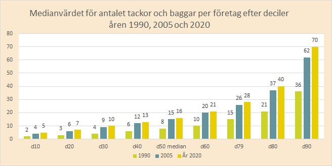 Stapeldiagram decentiler åren 1990, 2005, 2020