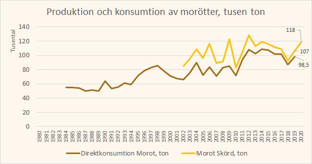 linjediagram produktion och konsumtion av morötter