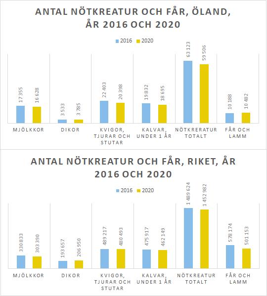 stapeldiagram över antalet betande djur på Öland och i riket