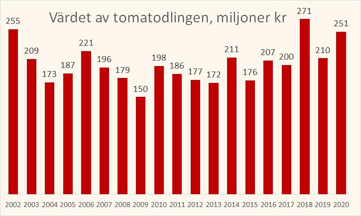 värdet av tomatodlingen