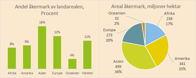 Kartor över åkermarken i förhållande till landarealen.